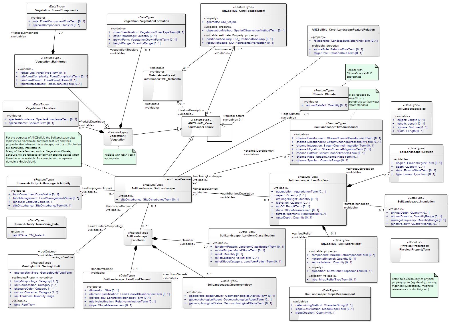 Anzsoilml landscape v201 summary diagram landscape class diagram pooptronica Gallery